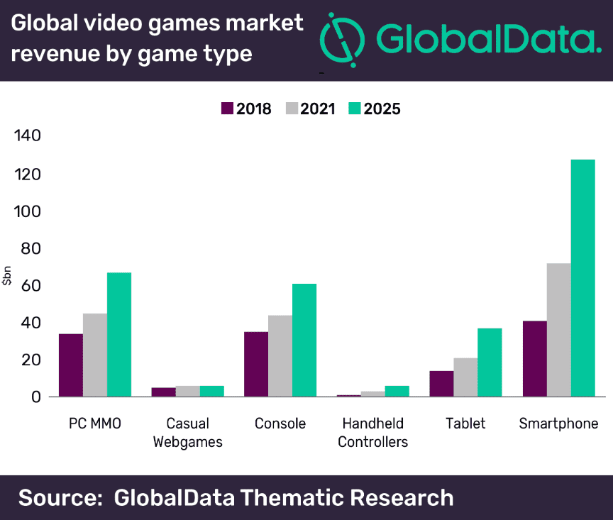 Global video games market revenue by game type
